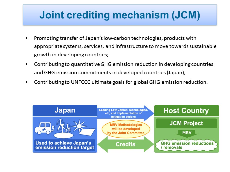 "The presentation about ""JOINT CREDITING MECHANISM (JCM) IN VIETNAM"""